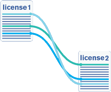 License Semantic Comparison